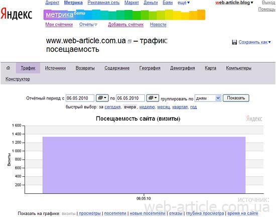 Какие бывают счетчики посещений для сайтов