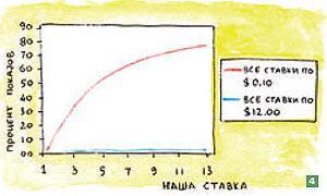 Деньги на Яндекс