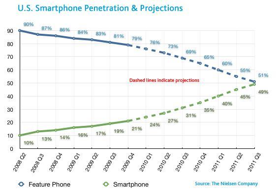 Какое будущее у мобильного поиска и SEO?