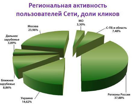 Пользователи из регионов составляют 38% аудитории контекстных объявлений