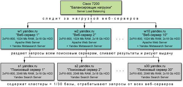 Как устроен Яндекс?