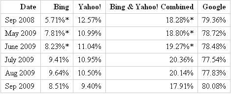 Bing теряет позиции на поисковом рынке США
