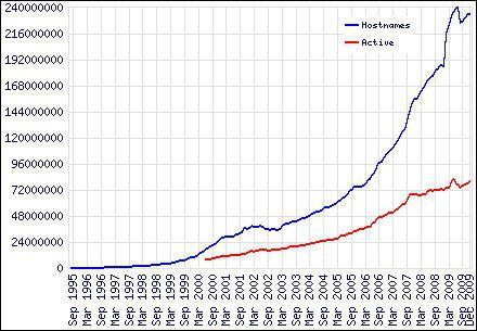В Интернете насчитывается более 230 миллионов сайтов