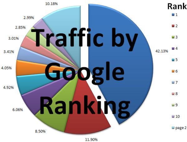 Сколько трафика в топе Google ?