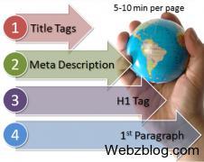 Быстрая и простая seo-оптимизация страниц