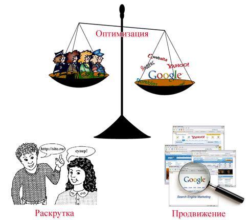 Секрет оптимизации сайтов
