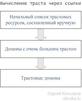 Траст и авторитетность сайта в поисковых системах