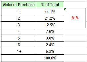Оценивайте количество дней и визитов до покупки